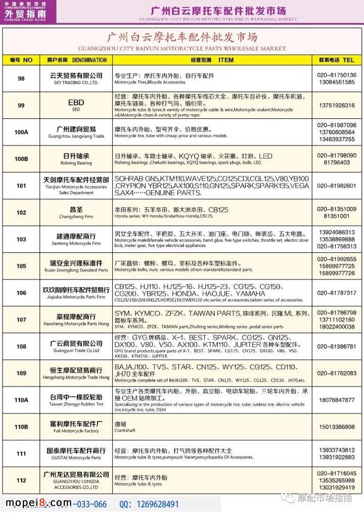 中国摩托车配件市场名录资料