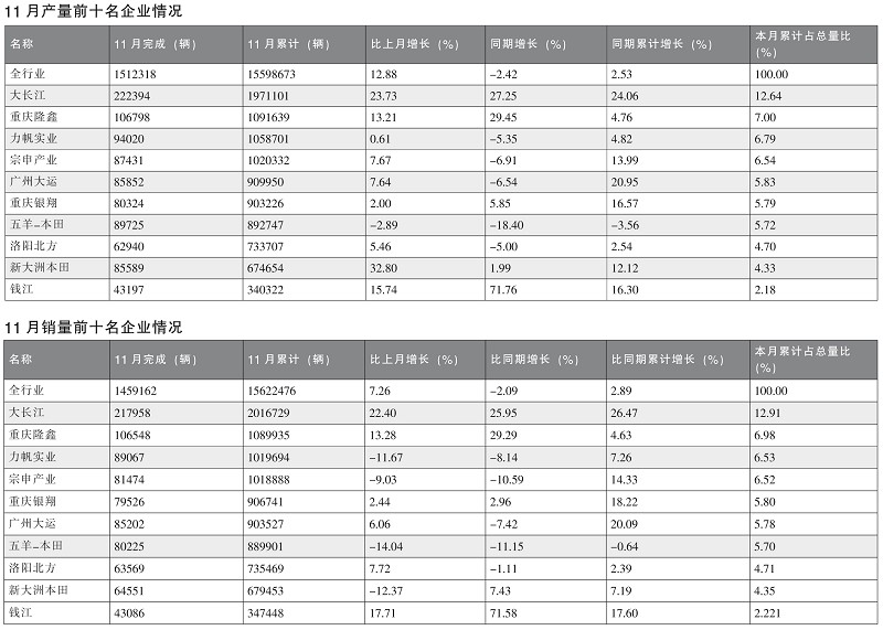 摩托车企业销量数据简析