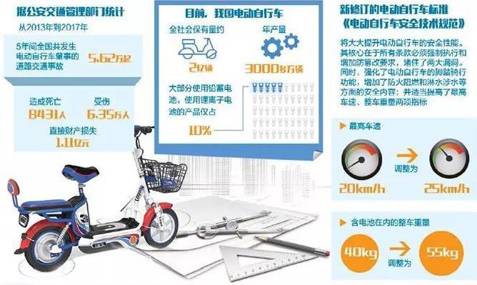 电动自行车安全技术规范国标