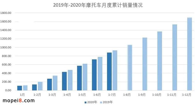 2020年7月份摩托车行业数据简析