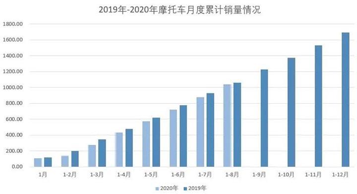 2020年8月份摩托车行业数据简析