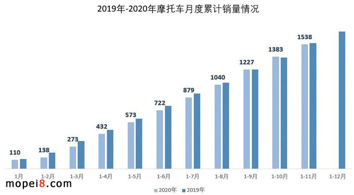 2020年11月份摩托车行业数据简析