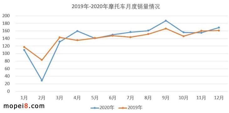 2020年摩托车行业数据简析