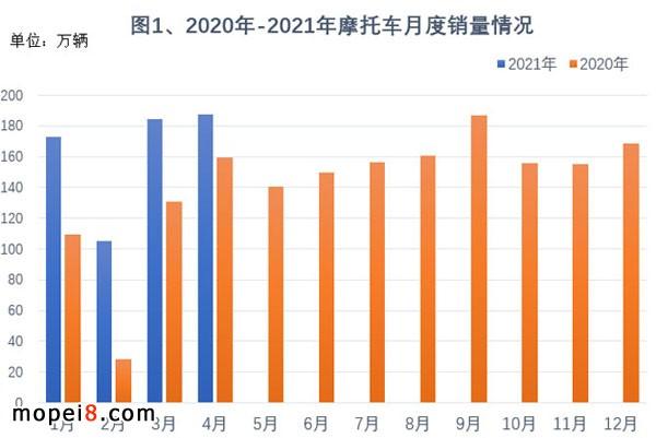 2021年4月份摩托车行业数据简析