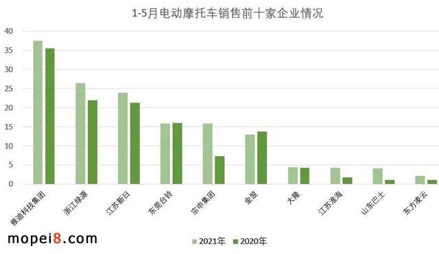 2021年5月份摩托车行业数据简析