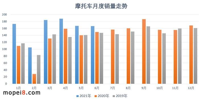 2021年6月份摩托车行业数据简析