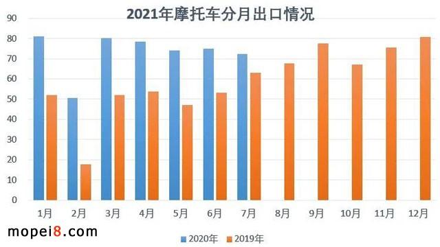 2021年7月份摩托车行业数据简析